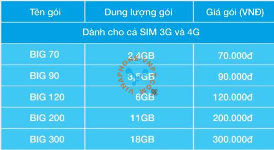 Gói cước Big Data VinaPhone mới