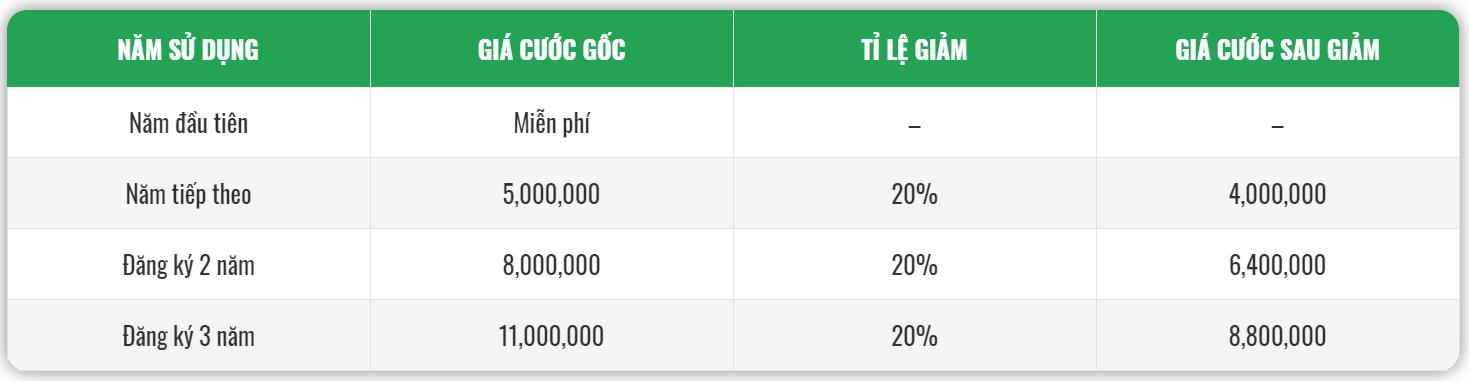 Bảng giá chữ ký số server HSM