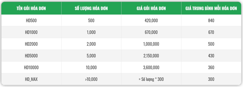 Bảng giá hóa đơn điện tử VNPT